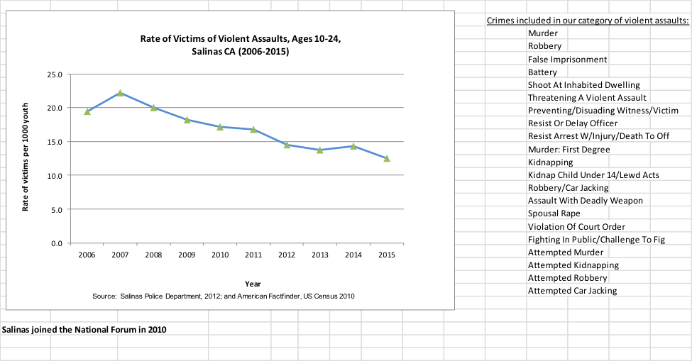 Graph depicting the rates of violent assults, ages 10-24 in Salinas, CA
